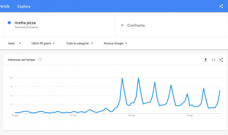 Google trends ricetta pizza